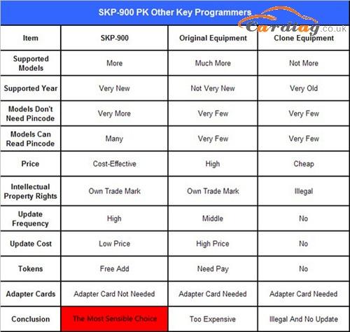 SKP900 Advantages
