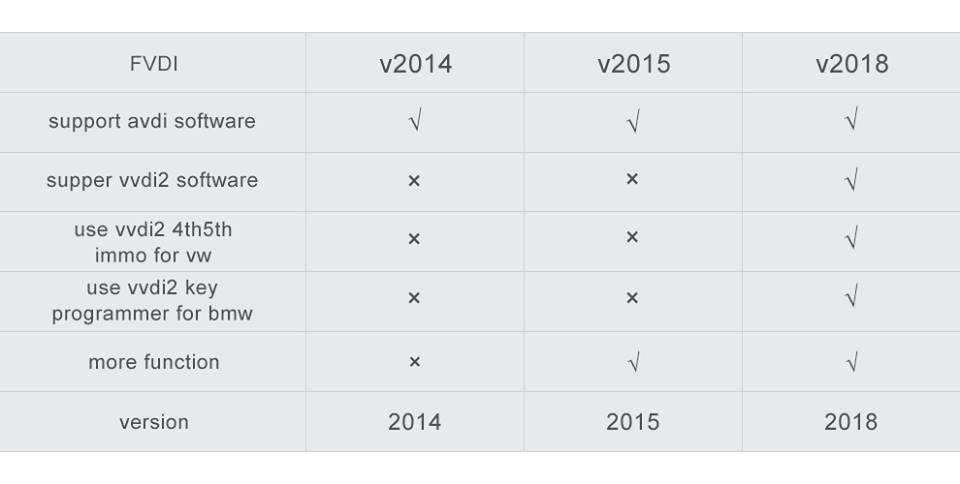 fvdi-2014-vs-2015-vs-2018