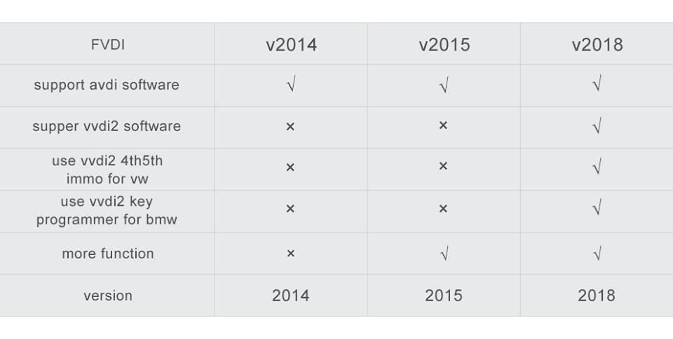 fvdi2014-vs-fvdi2015-vs-fvdi2018