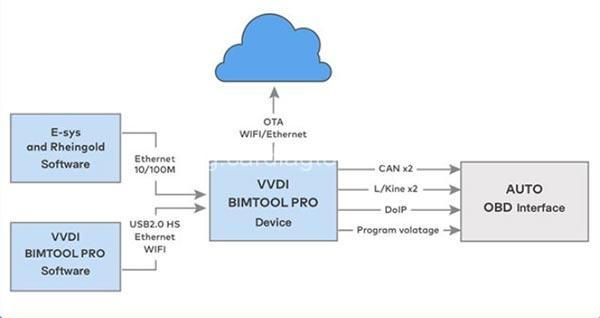 Xhorse VVDI BIM Tool Pro
