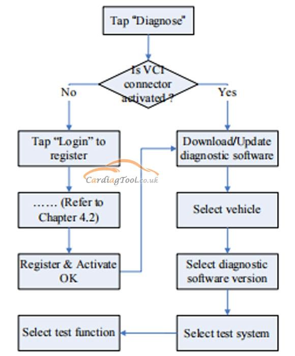 launch-x431-pad-v-register-download-diagnostic-software-tutorial-2